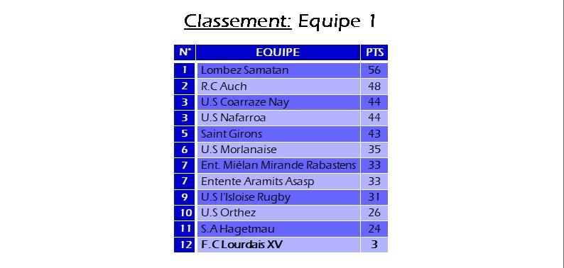 Classement_Federale_2.jpg