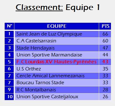 Classement_Equipe_1.jpg